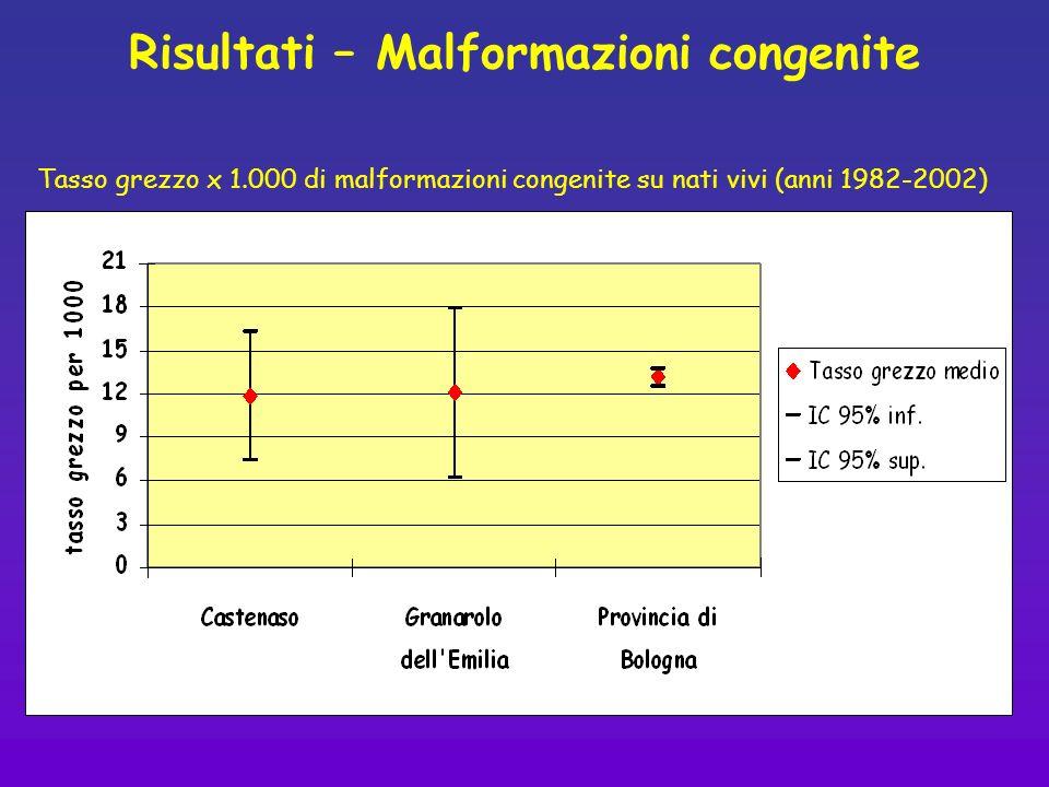 Risultati – Malformazioni congenite Tasso grezzo x 1.000 di malformazioni congenite su nati vivi (anni 1982-2002)