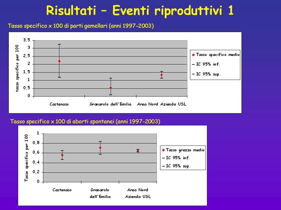 Risultati – Eventi riproduttivi 1 Tasso specifico x 100 di parti gemellari (anni 1997-2003) Tasso specifico x 100 di aborti spontanei (anni 1997-2003)