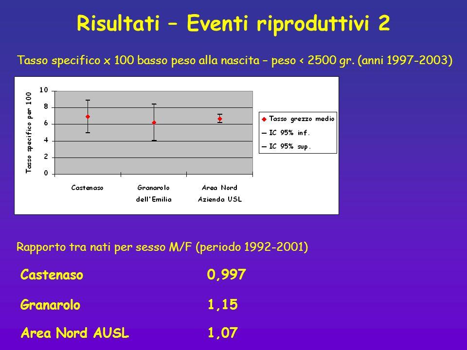 Risultati – Eventi riproduttivi 2 Tasso specifico x 100 basso peso alla nascita – peso < 2500 gr. (anni 1997-2003) Rapporto tra nati per sesso M/F (pe