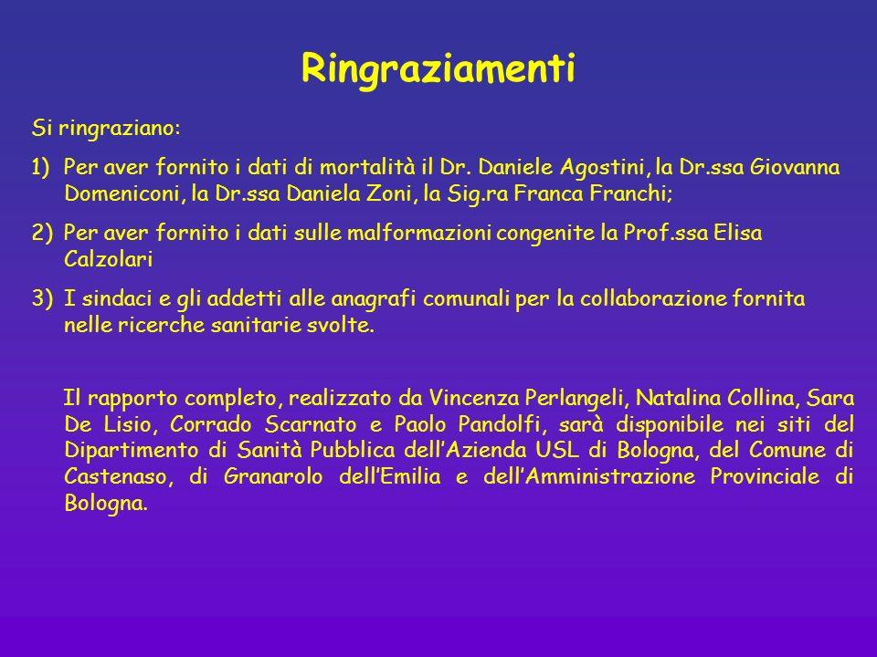 Ringraziamenti Si ringraziano: 1)Per aver fornito i dati di mortalità il Dr. Daniele Agostini, la Dr.ssa Giovanna Domeniconi, la Dr.ssa Daniela Zoni,