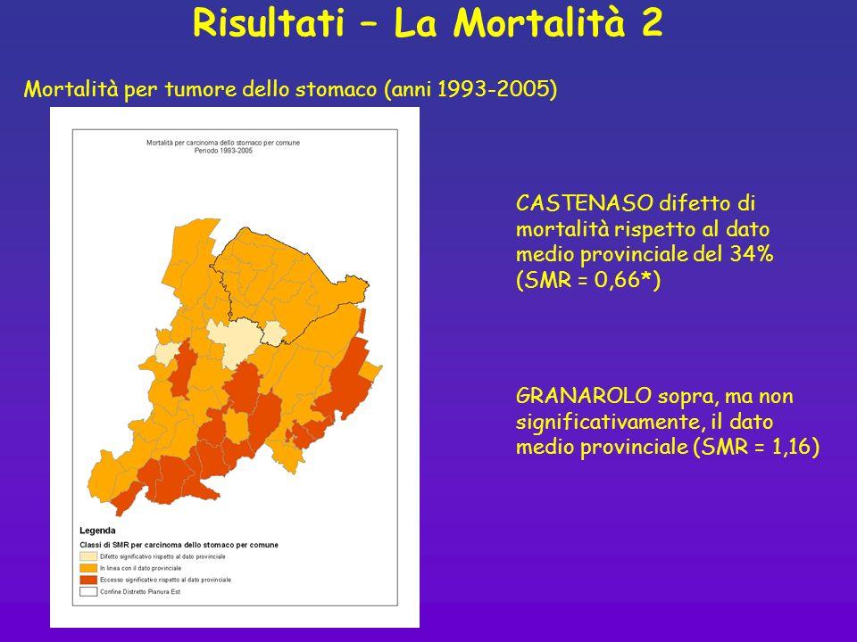Risultati – La Mortalità 2 CASTENASO difetto di mortalità rispetto al dato medio provinciale del 34% (SMR = 0,66*) GRANAROLO sopra, ma non significati