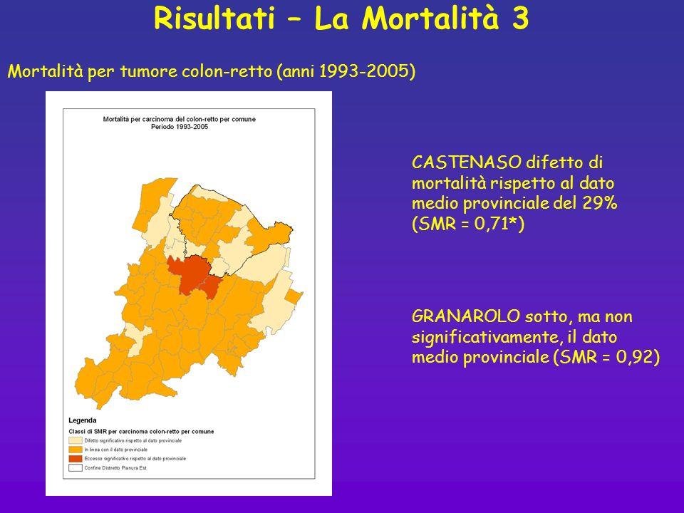 Risultati – La Mortalità 3 CASTENASO difetto di mortalità rispetto al dato medio provinciale del 29% (SMR = 0,71*) Mortalità per tumore colon-retto (a