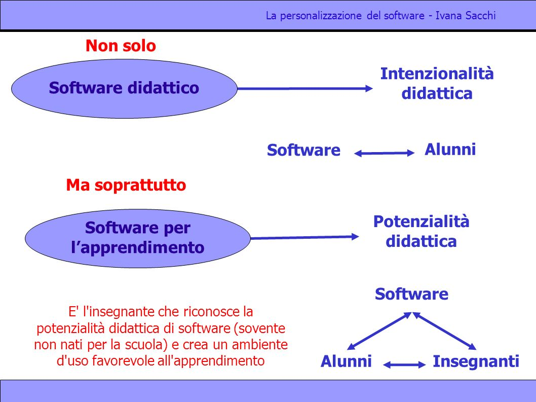 La personalizzazione del software - Ivana Sacchi Intenzionalità didattica Software didattico Potenzialità didattica Software per lapprendimento Alunni