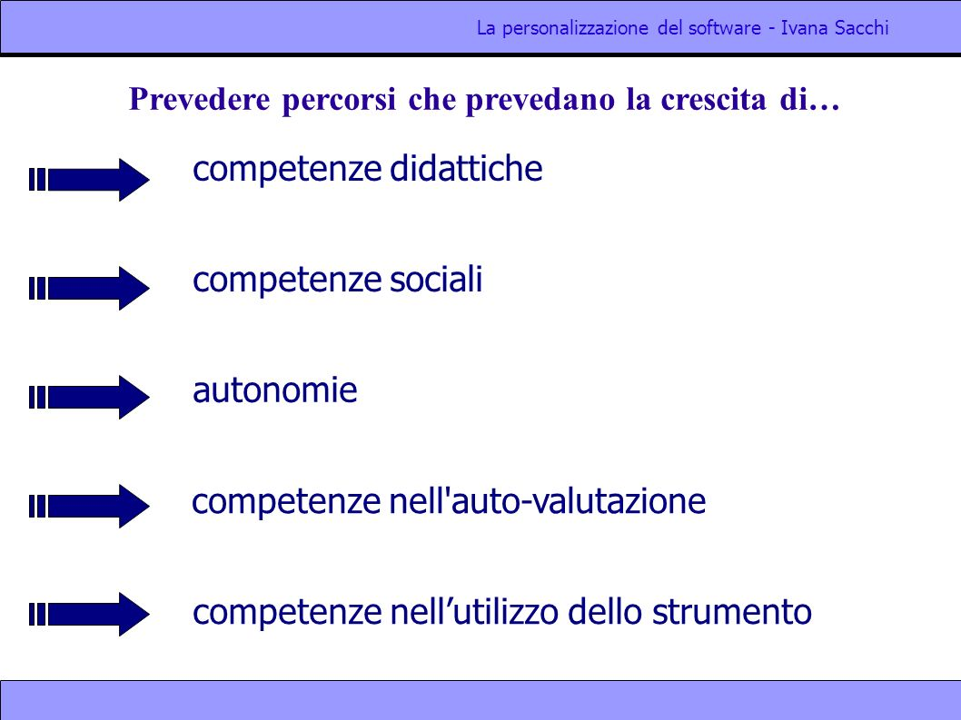 La personalizzazione del software - Ivana Sacchi competenze didattiche Prevedere percorsi che prevedano la crescita di… competenze sociali autonomie competenze nellutilizzo dello strumento competenze nell auto-valutazione