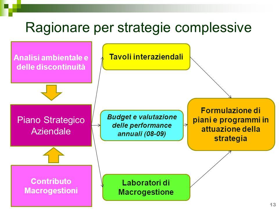 Ragionare per strategie complessive 13 Analisi ambientale e delle discontinuità Piano Strategico Aziendale Laboratori di Macrogestione Contributo Macr