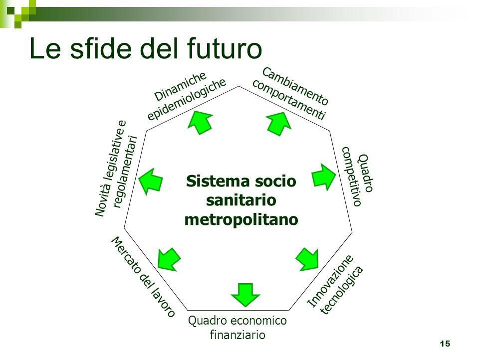 Le sfide del futuro 15 Sistema socio sanitario metropolitano D i n a m i c h e e p i d e m i o l o g i c h e C a m b i a m e n t o c o m p o r t a m e