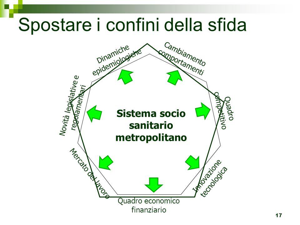 Spostare i confini della sfida 17 Sistema socio sanitario metropolitano Cambiamento comportamenti Innovazione tecnologica Quadro competitivo Mercato d