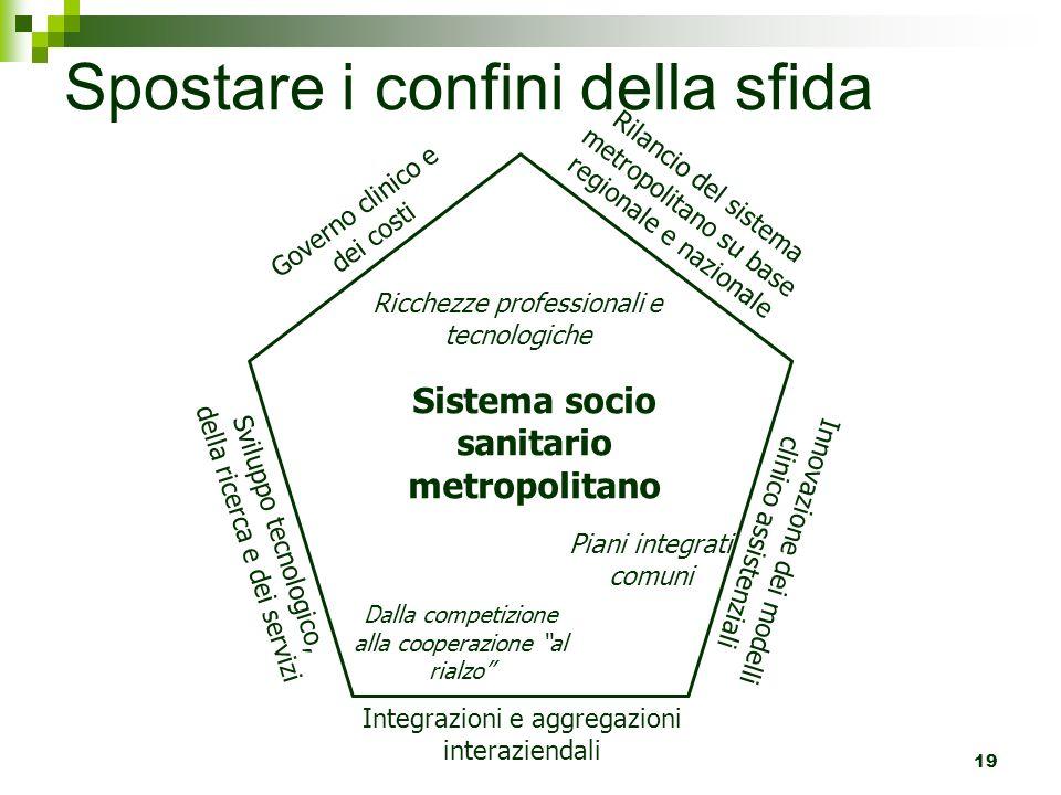 19 Sistema socio sanitario metropolitano Spostare i confini della sfida Rilancio del sistema metropolitano su base regionale e nazionale Innovazione d