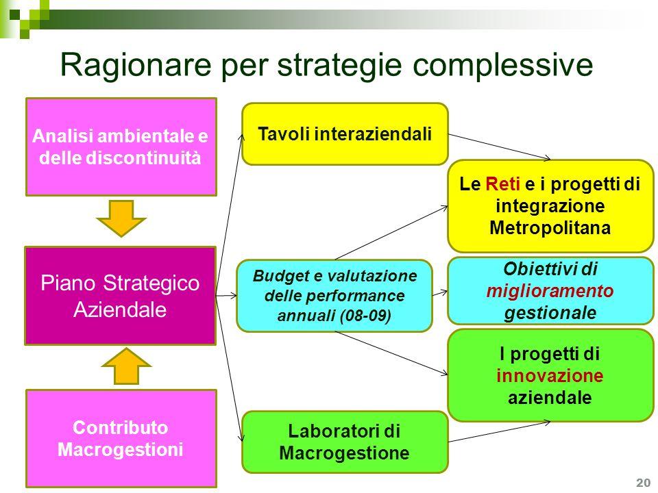 Ragionare per strategie complessive 20 Analisi ambientale e delle discontinuità Piano Strategico Aziendale Laboratori di Macrogestione Contributo Macr