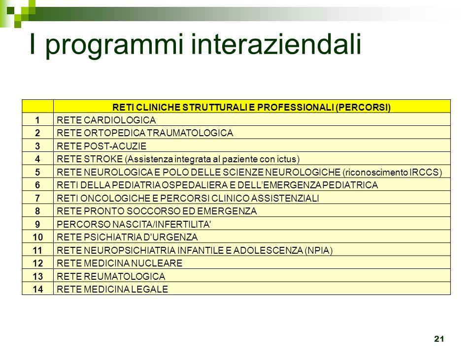 I programmi interaziendali 21 RETI CLINICHE STRUTTURALI E PROFESSIONALI (PERCORSI) 1RETE CARDIOLOGICA 2RETE ORTOPEDICA TRAUMATOLOGICA 3RETE POST-ACUZI
