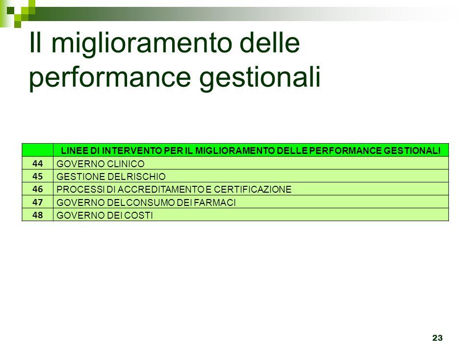 Il miglioramento delle performance gestionali 23 LINEE DI INTERVENTO PER IL MIGLIORAMENTO DELLE PERFORMANCE GESTIONALI 44 GOVERNO CLINICO 45 GESTIONE