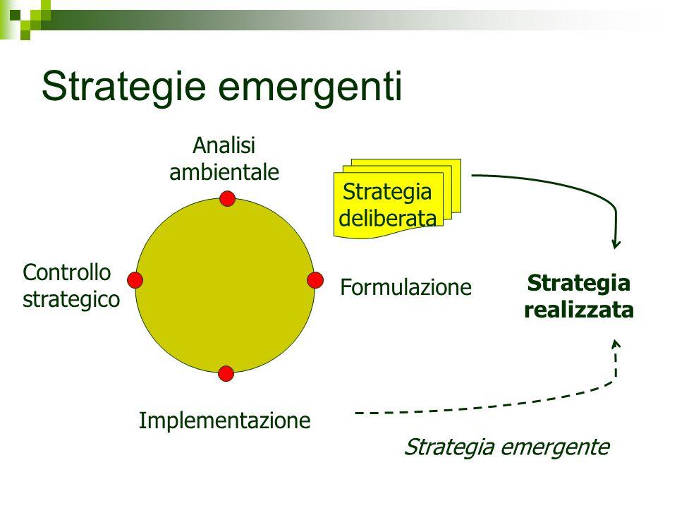 Strategie emergenti Analisi ambientale Controllo strategico Implementazione Formulazione Strategia deliberata Strategia realizzata Strategia emergente