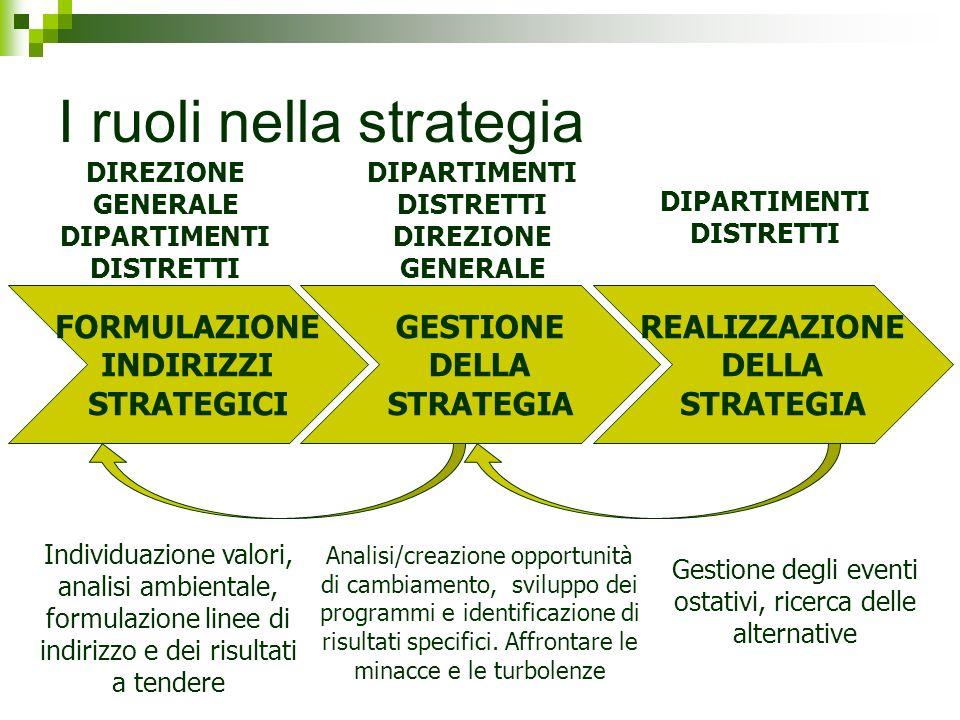 I ruoli nella strategia FORMULAZIONE INDIRIZZI STRATEGICI GESTIONE DELLA STRATEGIA REALIZZAZIONE DELLA STRATEGIA DIREZIONE GENERALE DIPARTIMENTI DISTR