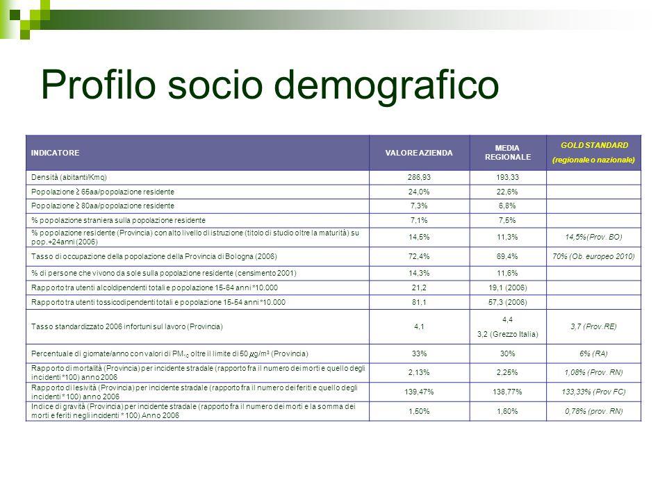 Profilo socio demografico INDICATOREVALORE AZIENDA MEDIA REGIONALE GOLD STANDARD (regionale o nazionale) Densità (abitanti/Kmq)286,93193,33 Popolazion