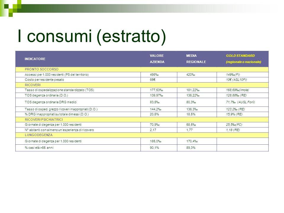 I consumi (estratto) INDICATORE VALORE AZIENDA MEDIA REGIONALE GOLD STANDARD (regionale o nazionale) PRONTO SOCCORSO Accessi per 1.000 residenti (PS d