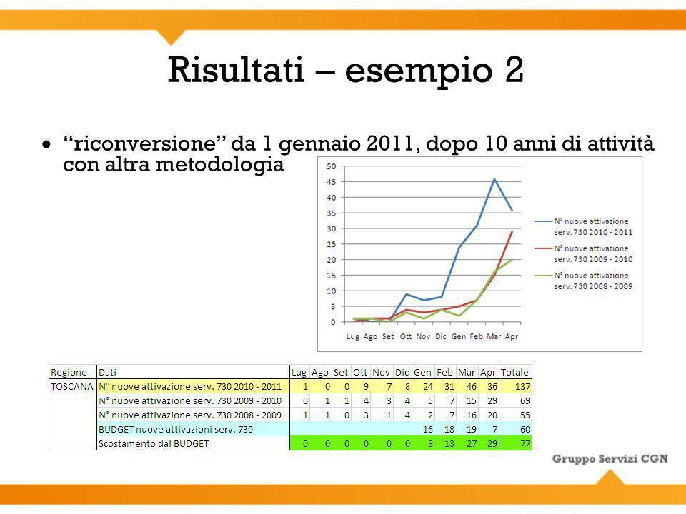 Risultati – esempio 2 riconversione da 1 gennaio 2011, dopo 10 anni di attività con altra metodologia