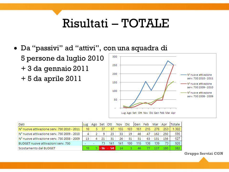Risultati – TOTALE Da passivi ad attivi, con una squadra di 5 persone da luglio 2010 + 3 da gennaio 2011 + 5 da aprile 2011