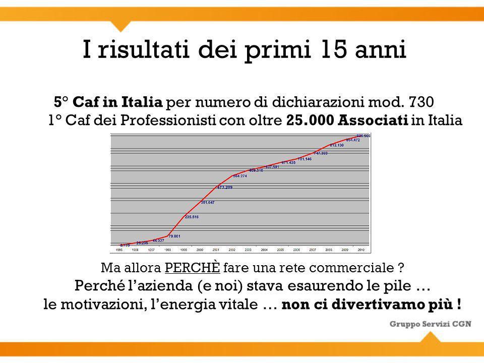 5° Caf in Italia per numero di dichiarazioni mod. 730 1° Caf dei Professionisti con oltre 25.000 Associati in Italia Ma allora PERCHÈ fare una rete co