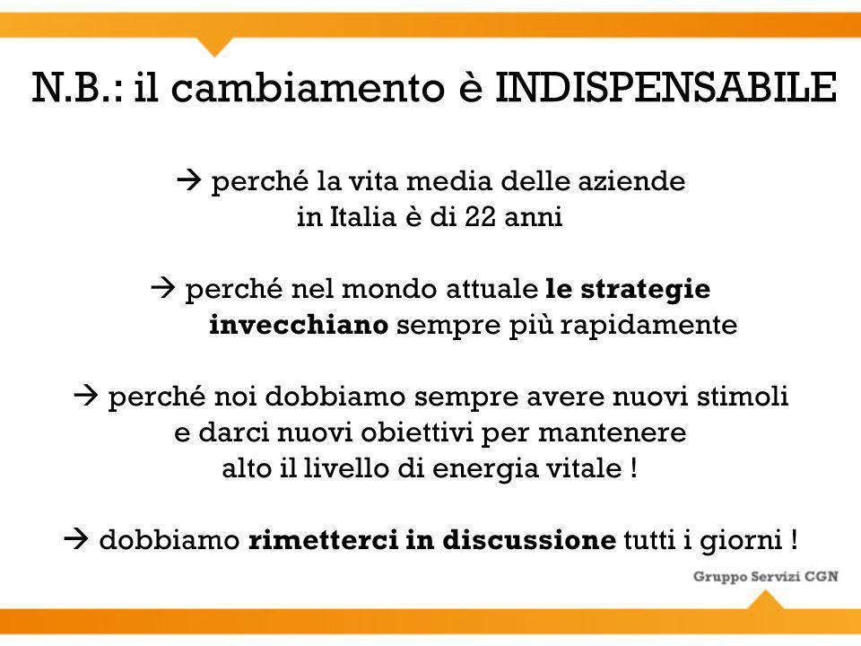 perché la vita media delle aziende in Italia è di 22 anni perché nel mondo attuale le strategie invecchiano sempre più rapidamente perché noi dobbiamo