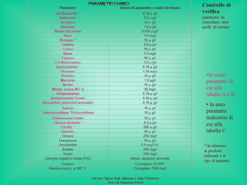 Servizio Igiene degli Alimenti e della Nutrizione Dott.ssa Annamria Fabbri PARAMETRI CHIMICI ParametroValore di parametro e unità di misura Alluminio