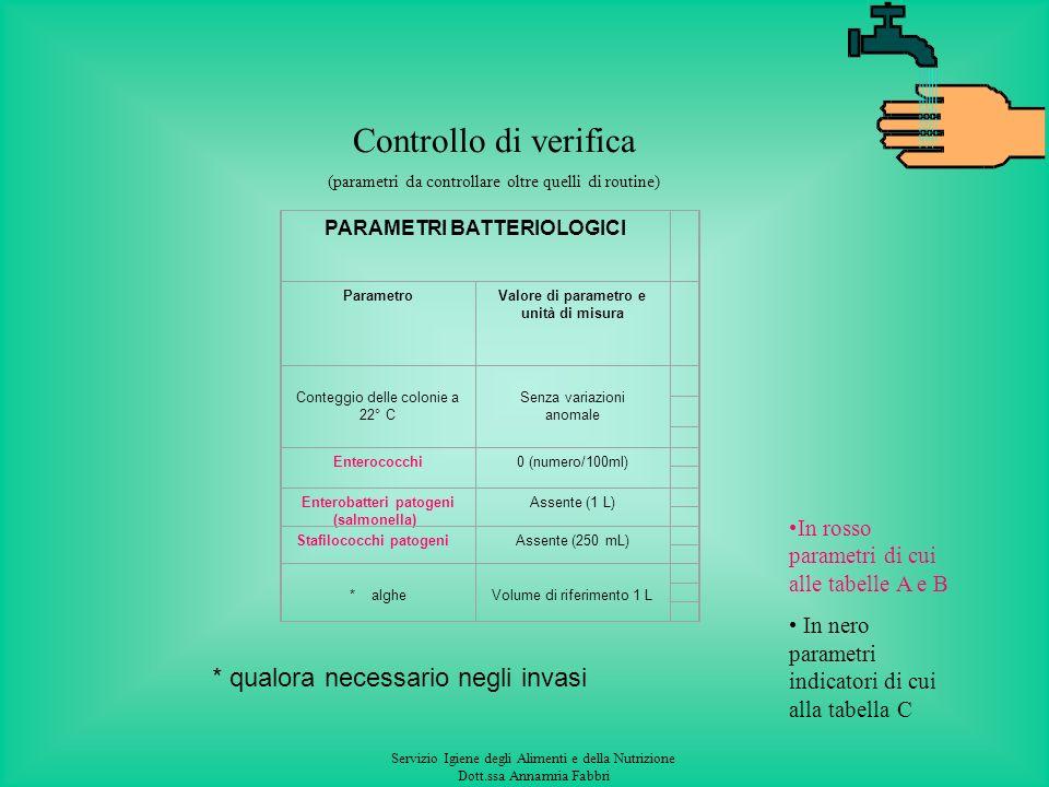 Servizio Igiene degli Alimenti e della Nutrizione Dott.ssa Annamria Fabbri PARAMETRI CHIMICI ParametroValore di parametro e unità di misura Acrilammid