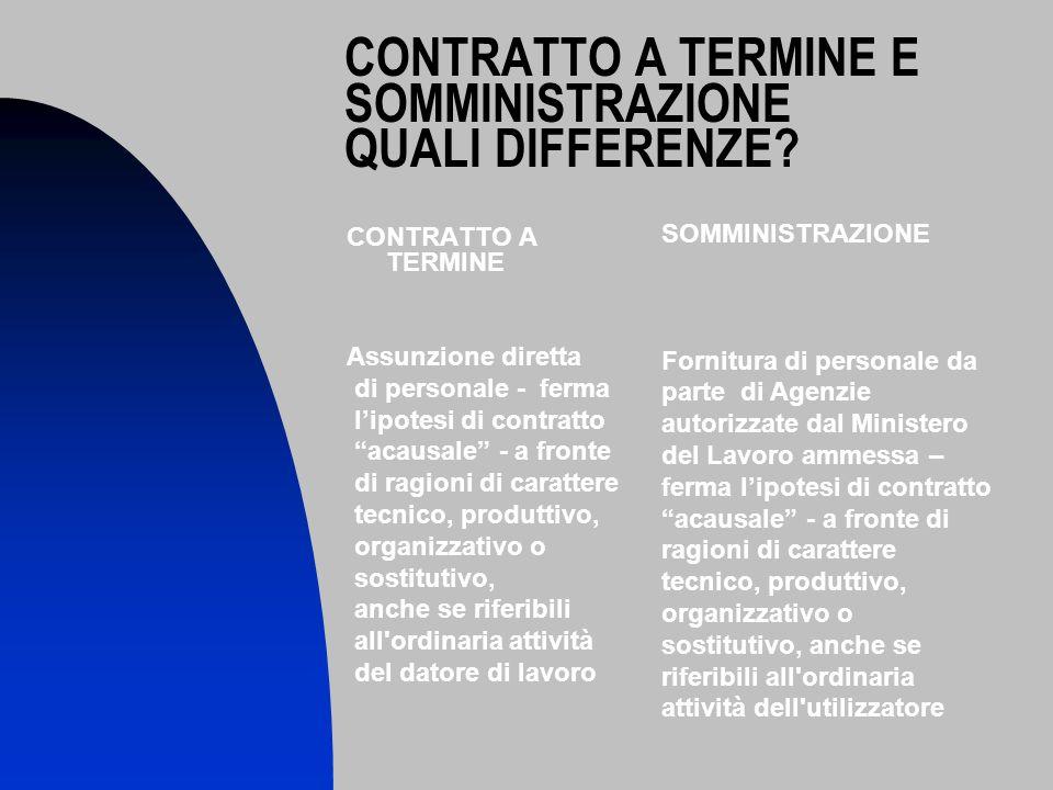 CONTRATTO A TERMINE E SOMMINISTRAZIONE QUALI DIFFERENZE.