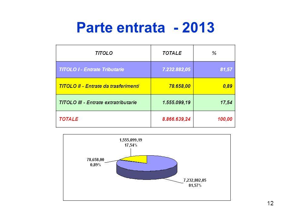 12 Parte entrata - 2013 TITOLOTOTALE% TITOLO I - Entrate Tributarie7.232.882,0581,57 TITOLO II - Entrate da trasferimenti78.658,000,89 TITOLO III - Entrate extratributarie1.555.099,1917,54 TOTALE8.866.639,24100,00