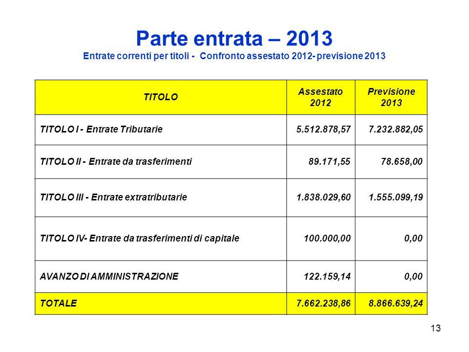 13 Parte entrata – 2013 Entrate correnti per titoli - Confronto assestato 2012- previsione 2013 TITOLO Assestato 2012 Previsione 2013 TITOLO I - Entrate Tributarie5.512.878,577.232.882,05 TITOLO II - Entrate da trasferimenti89.171,5578.658,00 TITOLO III - Entrate extratributarie1.838.029,601.555.099,19 TITOLO IV- Entrate da trasferimenti di capitale100.000,000,00 AVANZO DI AMMINISTRAZIONE122.159,140,00 TOTALE7.662.238,868.866.639,24