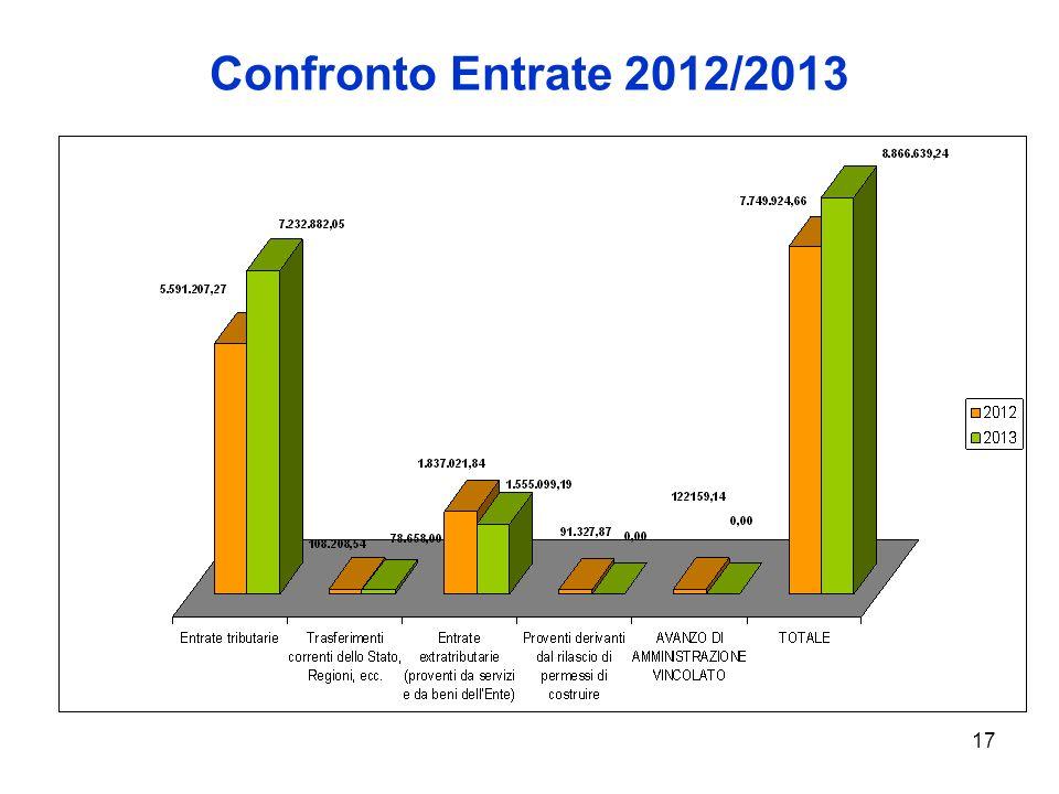 17 Confronto Entrate 2012/2013