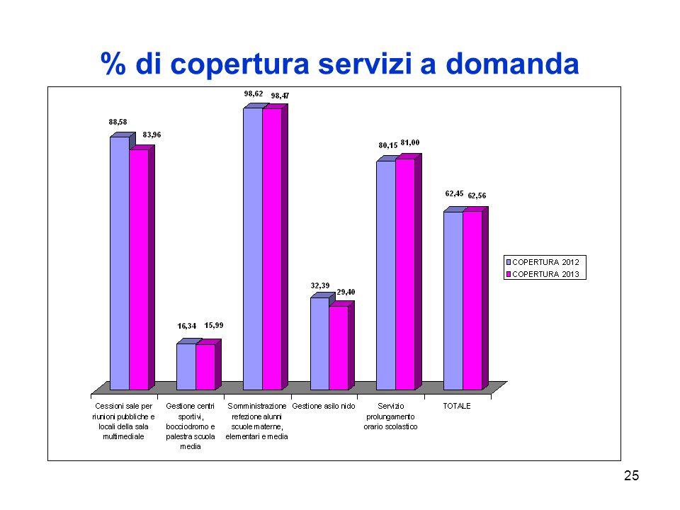 25 % di copertura servizi a domanda