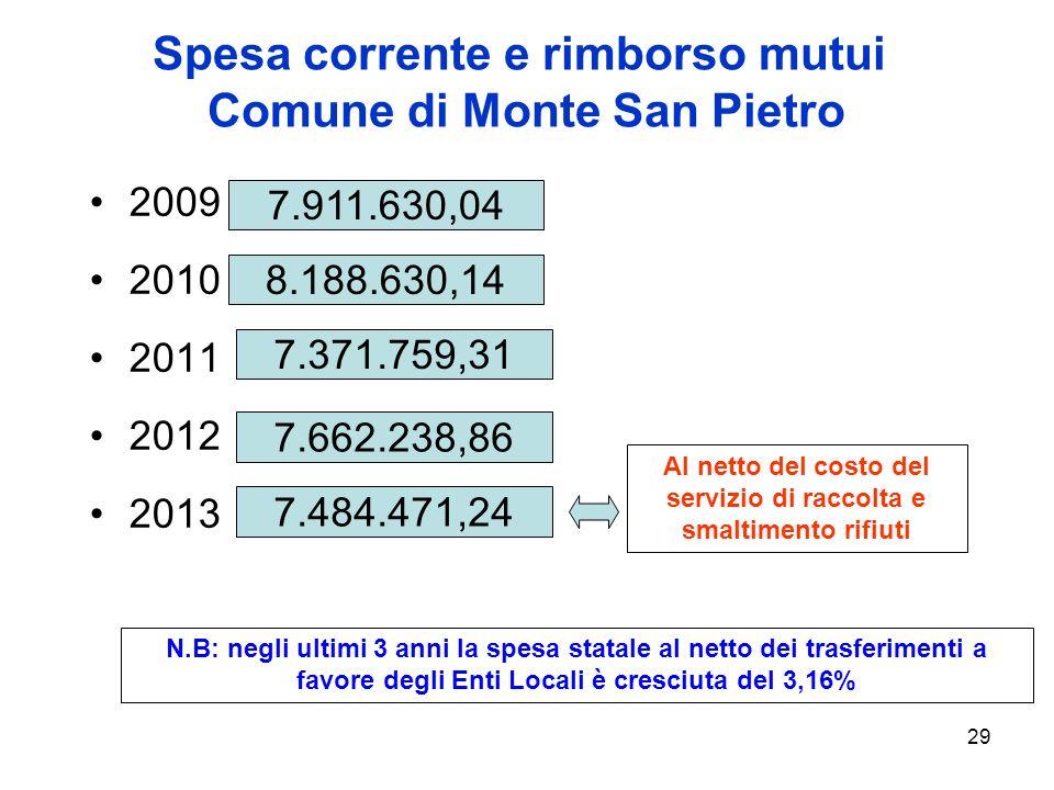 29 Spesa corrente e rimborso mutui Comune di Monte San Pietro 2009 2010 2011 2012 2013 7.911.630,04 7.371.759,31 7.662.238,86 8.188.630,14 7.484.471,24 Al netto del costo del servizio di raccolta e smaltimento rifiuti N.B: negli ultimi 3 anni la spesa statale al netto dei trasferimenti a favore degli Enti Locali è cresciuta del 3,16%