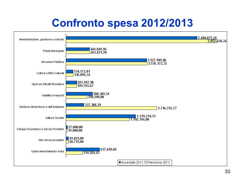 30 Confronto spesa 2012/2013