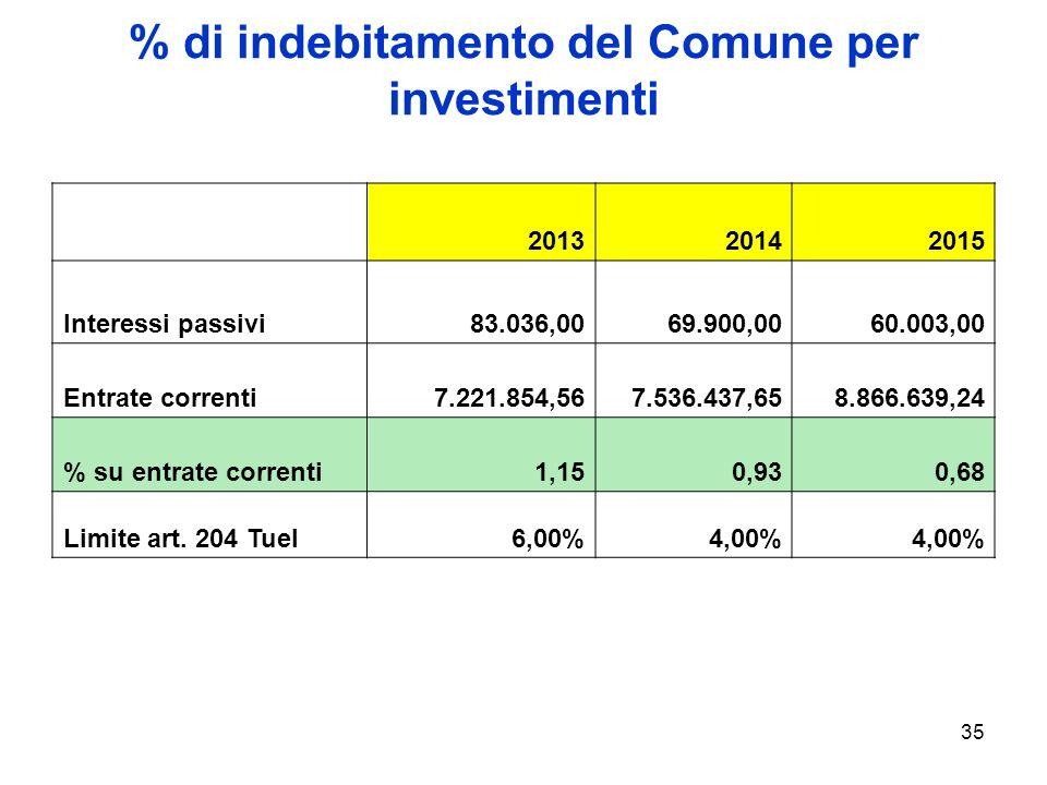 35 % di indebitamento del Comune per investimenti 201320142015 Interessi passivi83.036,0069.900,0060.003,00 Entrate correnti7.221.854,567.536.437,658.866.639,24 % su entrate correnti1,150,930,68 Limite art.