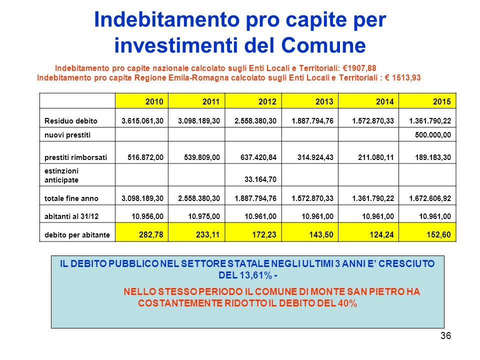 36 Indebitamento pro capite per investimenti del Comune Indebitamento pro capite nazionale calcolato sugli Enti Locali e Territoriali: 1907,88 Indebitamento pro capite Regione Emila-Romagna calcolato sugli Enti Locali e Territoriali : 1513,93 IL DEBITO PUBBLICO NEL SETTORE STATALE NEGLI ULTIMI 3 ANNI E CRESCIUTO DEL 13,61% - NELLO STESSO PERIODO IL COMUNE DI MONTE SAN PIETRO HA COSTANTEMENTE RIDOTTO IL DEBITO DEL 40% 201020112012201320142015 Residuo debito3.615.061,303.098.189,302.558.380,301.887.794,761.572.870,331.361.790,22 nuovi prestiti 500.000,00 prestiti rimborsati516.872,00539.809,00637.420,84314.924,43211.080,11189.183,30 estinzioni anticipate 33.164,70 totale fine anno3.098.189,302.558.380,301.887.794,761.572.870,331.361.790,221.672.606,92 abitanti al 31/1210.956,0010.975,0010.961,00 debito per abitante 282,78233,11172,23143,50124,24152,60