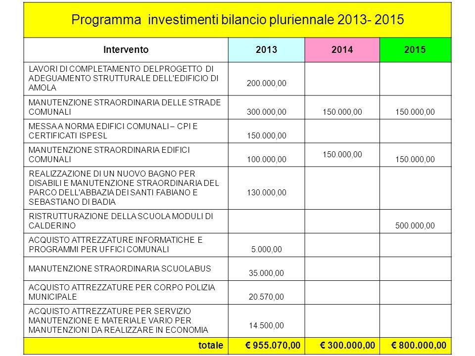 Programma investimenti bilancio pluriennale 2013- 2015 Intervento201320142015 LAVORI DI COMPLETAMENTO DELPROGETTO DI ADEGUAMENTO STRUTTURALE DELL EDIFICIO DI AMOLA 200.000,00 MANUTENZIONE STRAORDINARIA DELLE STRADE COMUNALI 300.000,00 150.000,00 MESSA A NORMA EDIFICI COMUNALI – CPI E CERTIFICATI ISPESL 150.000,00 MANUTENZIONE STRAORDINARIA EDIFICI COMUNALI 100.000,00 150.000,00 REALIZZAZIONE DI UN NUOVO BAGNO PER DISABILI E MANUTENZIONE STRAORDINARIA DEL PARCO DELL ABBAZIA DEI SANTI FABIANO E SEBASTIANO DI BADIA 130.000,00 RISTRUTTURAZIONE DELLA SCUOLA MODULI DI CALDERINO 500.000,00 ACQUISTO ATTREZZATURE INFORMATICHE E PROGRAMMI PER UFFICI COMUNALI 5.000,00 MANUTENZIONE STRAORDINARIA SCUOLABUS 35.000,00 ACQUISTO ATTREZZATURE PER CORPO POLIZIA MUNICIPALE 20.570,00 ACQUISTO ATTREZZATURE PER SERVIZIO MANUTENZIONE E MATERIALE VARIO PER MANUTENZIONI DA REALIZZARE IN ECONOMIA 14.500,00 totale 955.070,00 300.000,00 800.000,00