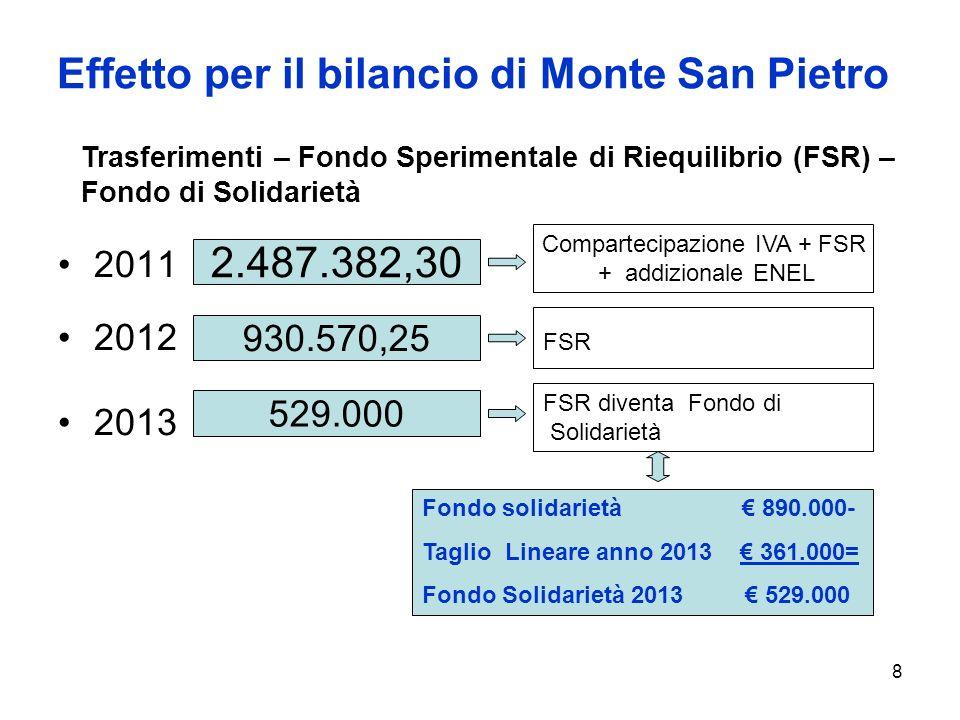 8 FSR diventa Fondo di Solidarietà Compartecipazione IVA + FSR + addizionale ENEL Effetto per il bilancio di Monte San Pietro 2011 2012 2013 2.487.382,30 930.570,25 529.000 FSR Trasferimenti – Fondo Sperimentale di Riequilibrio (FSR) – Fondo di Solidarietà Fondo solidarietà 890.000- Taglio Lineare anno 2013 361.000= Fondo Solidarietà 2013 529.000