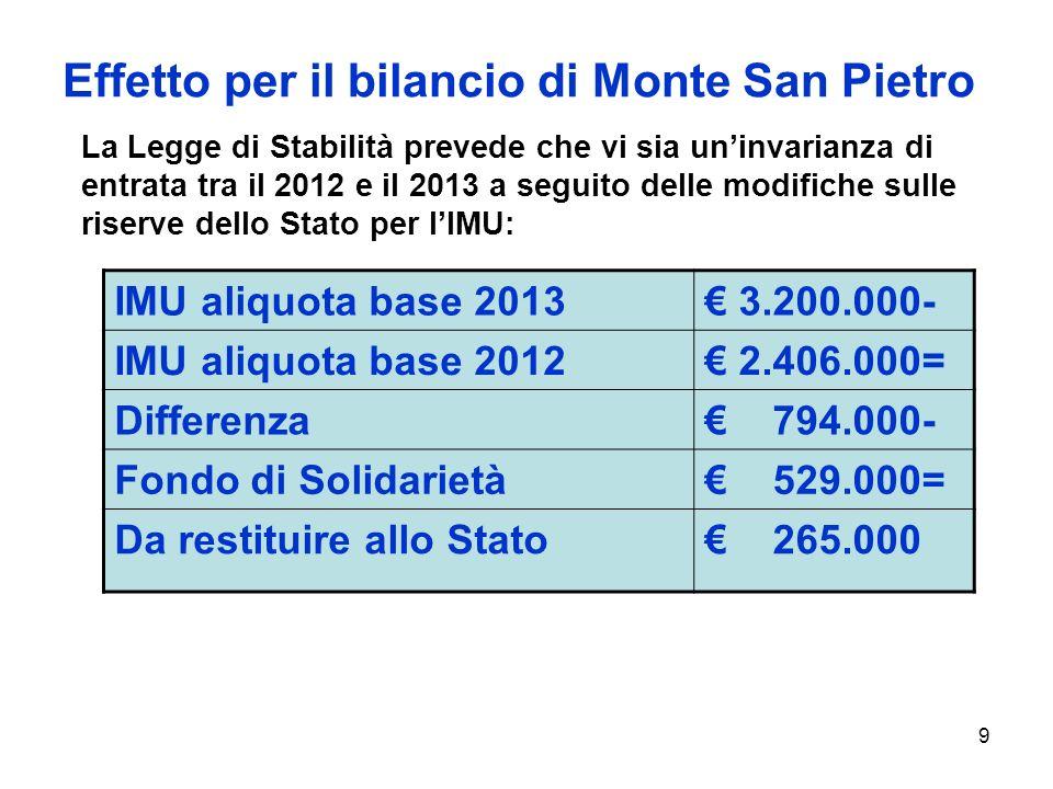 9 Effetto per il bilancio di Monte San Pietro La Legge di Stabilità prevede che vi sia uninvarianza di entrata tra il 2012 e il 2013 a seguito delle modifiche sulle riserve dello Stato per lIMU: IMU aliquota base 2013 3.200.000- IMU aliquota base 2012 2.406.000= Differenza 794.000- Fondo di Solidarietà 529.000= Da restituire allo Stato 265.000