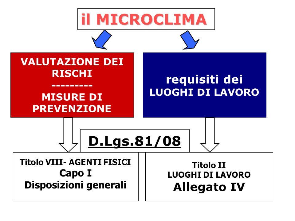 il MICROCLIMA VALUTAZIONE DEI RISCHI --------- MISURE DI PREVENZIONE Titolo VIII- AGENTI FISICI Capo I Disposizioni generali requisiti dei LUOGHI DI L