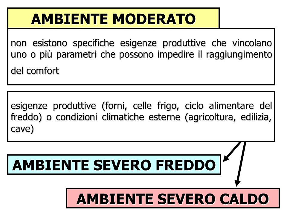 AMBIENTE MODERATO AMBIENTE SEVERO CALDO AMBIENTE SEVERO FREDDO non esistono specifiche esigenze produttive che vincolano uno o più parametri che posso