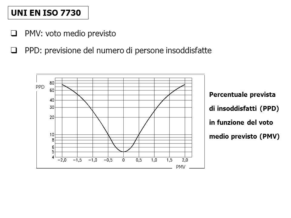PPD: previsione del numero di persone insoddisfatte PPD PMV Percentuale prevista di insoddisfatti (PPD) in funzione del voto medio previsto (PMV) PMV: