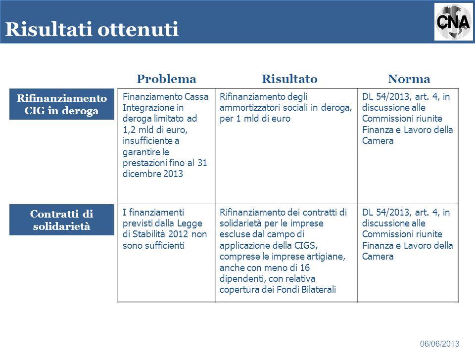 Rifinanziamento CIG in deroga Finanziamento Cassa Integrazione in deroga limitato ad 1,2 mld di euro, insufficiente a garantire le prestazioni fino al 31 dicembre 2013 Rifinanziamento degli ammortizzatori sociali in deroga, per 1 mld di euro DL 54/2013, art.