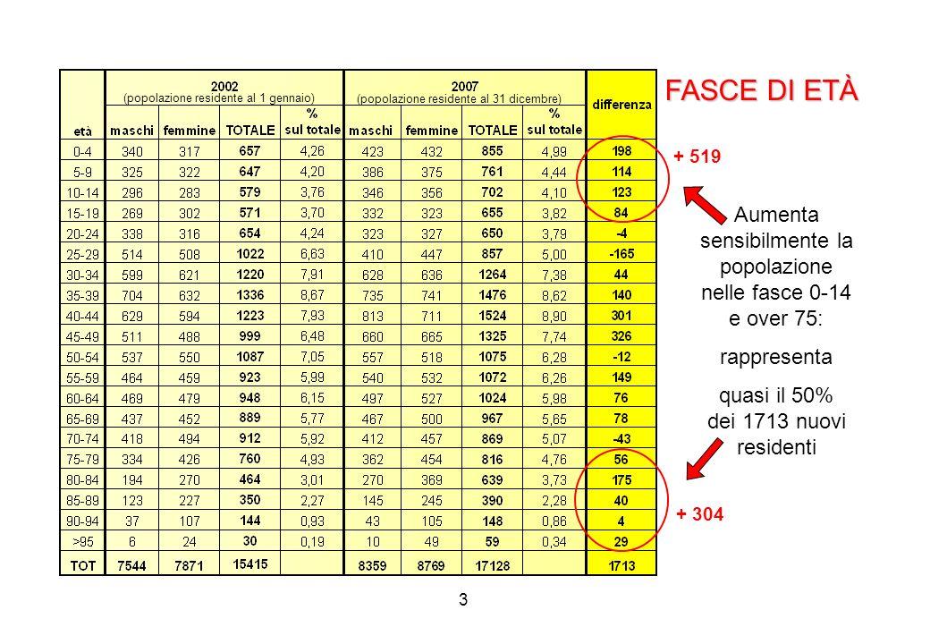 4 IL RECUPERO ICI: MINIERA IN ESAURIMENTO RECUPERO TOTALE DAL 2002 AL 2007: 2.425.959,77