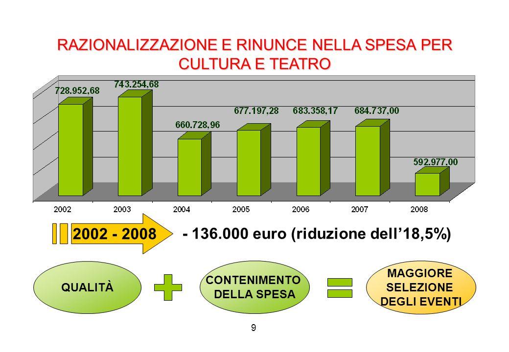 20 LE SPESE DI INVESTIMENTO Dal 2002 al 2006 sono stati finanziati investimenti per un totale di 33.787.657,95.
