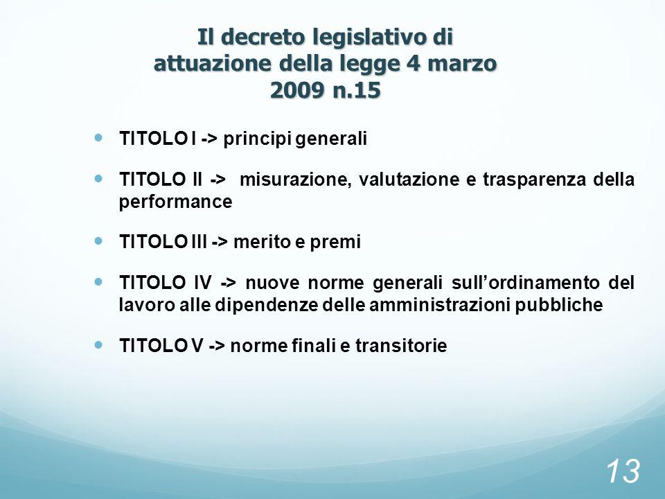 TITOLO I -> principi generali TITOLO II -> misurazione, valutazione e trasparenza della performance TITOLO III -> merito e premi TITOLO IV -> nuove no