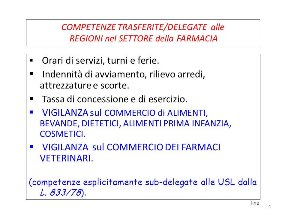 35 LOCALI della FARMACIA I locali non devono comunicare, nonché avere ingresso comune con ambulatori medici (art.