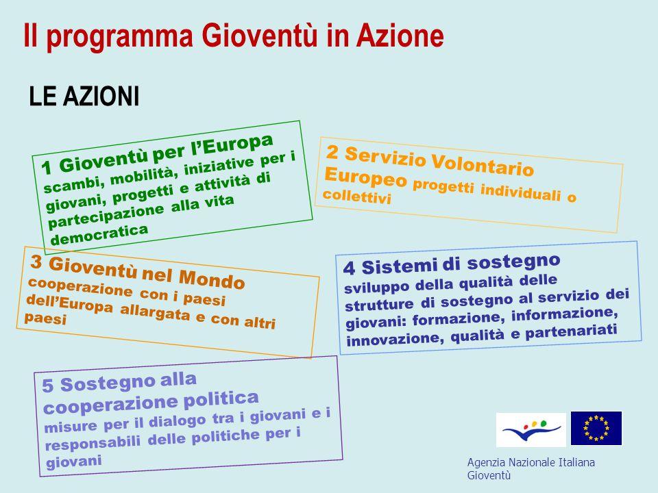 Agenzia Nazionale Italiana Gioventù LE AZIONI 1 Gioventù per lEuropa scambi, mobilità, iniziative per i giovani, progetti e attività di partecipazione