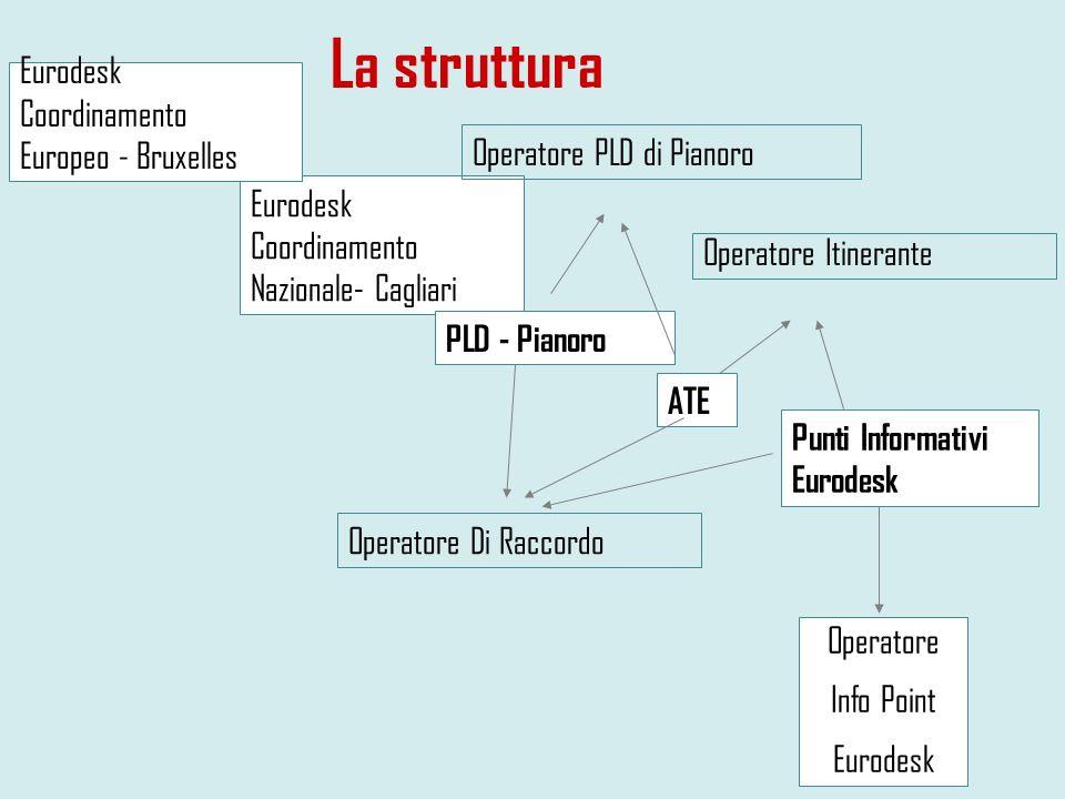 La struttura Eurodesk Coordinamento Nazionale- Cagliari PLD - Pianoro ATE Punti Informativi Eurodesk Eurodesk Coordinamento Europeo - Bruxelles Operat