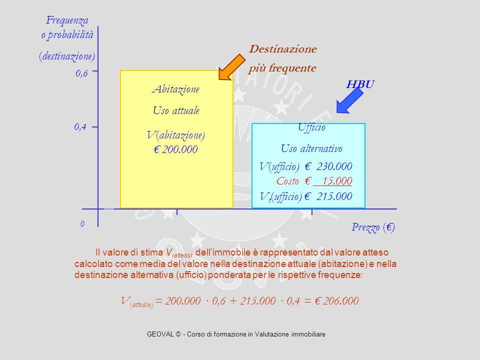 GEOVAL © - Corso di formazione in Valutazione immobiliare Il valore di stima V (atteso) dellimmobile è rappresentato dal valore atteso calcolato come