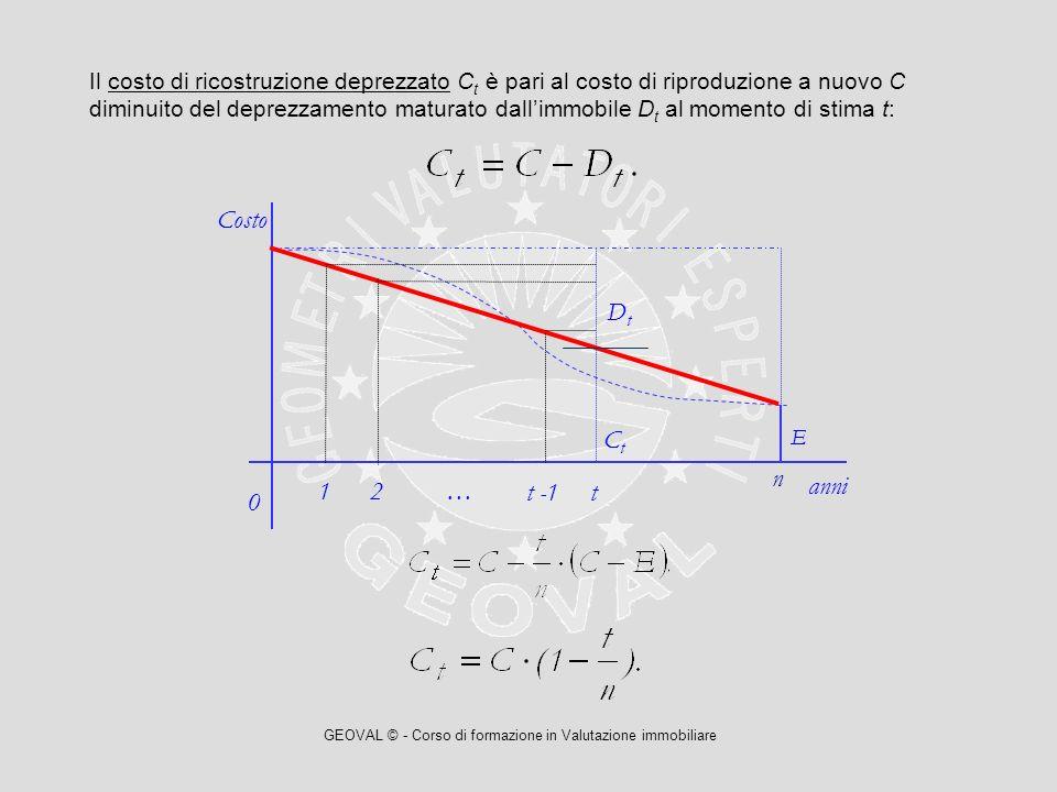 GEOVAL © - Corso di formazione in Valutazione immobiliare Il costo di ricostruzione deprezzato C t è pari al costo di riproduzione a nuovo C diminuito