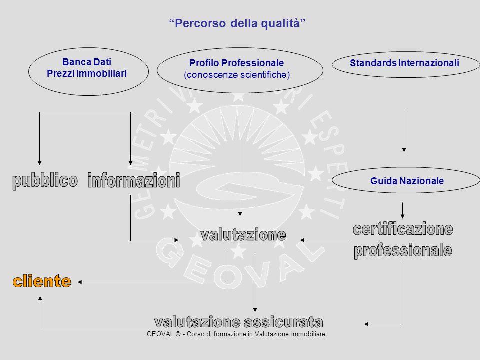 GEOVAL © - Corso di formazione in Valutazione immobiliare Banca Dati Prezzi Immobiliari Profilo Professionale (conoscenze scientifiche) Standards Inte